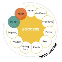 Terceira Métrica: Redefinindo o Sucesso